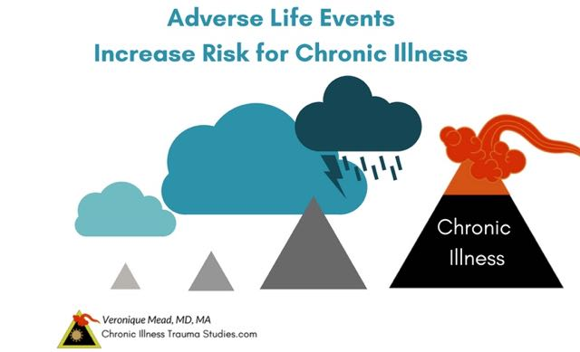 Adverse life experiences and trauma increase risk for chronic illness and their effects accumulate over time. Like the development of an undersea volcano. #autoimmune #chronicillness #me/cfs #ra #rd #ms #ibd #fibromyalgia #parkinson's #alzheimer's #IBD Chronic Illness Trauma Studies (CITS) _Mead