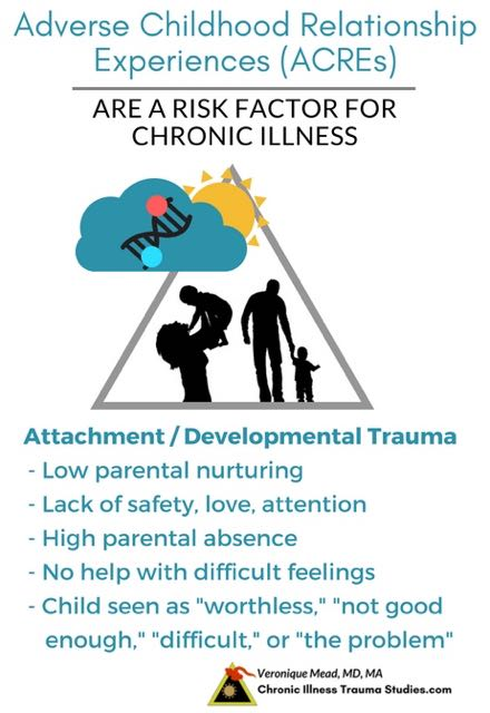 adverse childhood relationship experiences (ACREs) are risk factors for chronic illness #autoimmunediease #treatment #recovery #cure #ME/CFS #asthma #MS #diabetes #IBD #IBS #PTSD #depression_CITS_mead