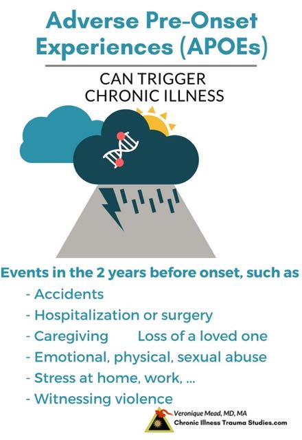 Adverse Pre-Onset Experiences (APOEs) Stress and trauma can trigger the onset of chronic diseases just as it can trigger PTSD. This is because of the connections between chronic illness, trauma and the nervous system. Mead. Chronic Illness Trauma Studies.