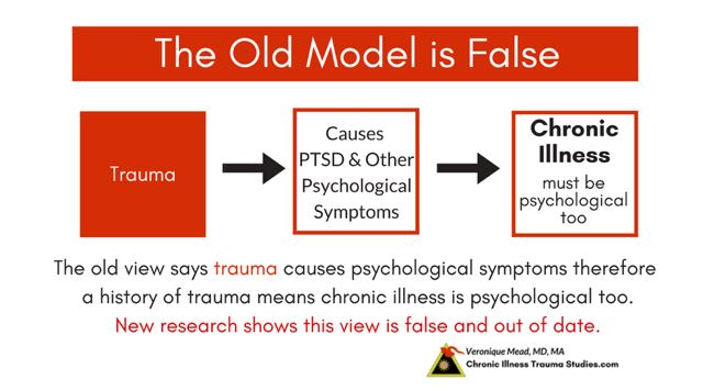 While some effects of unresolved trauma include PTSD, hypervigilance, anxiety, fight, flight, freeze, not all effects are psychological. The belief that trauma and chronic illness are psychological is false and out of date. Supportive, nurturing life experiences and safety interact with genes and decrease risk for chronic illness. Help heal effects of trauma that are inherent with being human. #autoimmune #chronicillness #me/cfs #ra #rd #ms #ibd #fibromyalgia #parkinson's #alzheimer's #IBD Chronic Illness Trauma Studies (CITS) _Mead