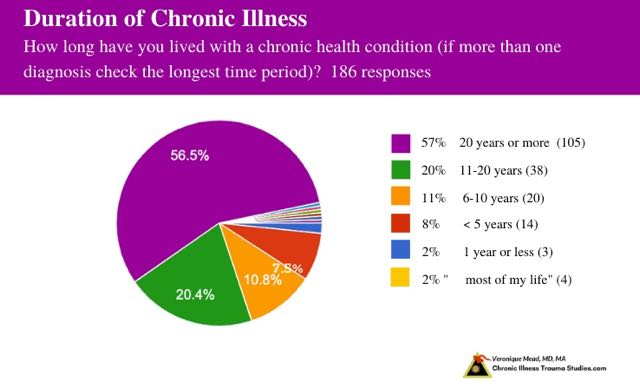 Chronic Illness and Trauma Survey 90% have lived with a chronic condition for more than 5 years; more than half of you have had a chronic condition for 20 or more years or most of your lives