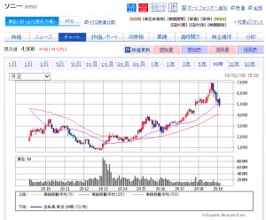 の 株価 ソニー