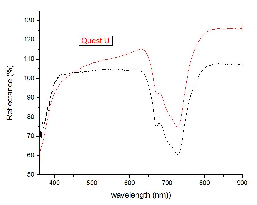 FORS, Reflectance Spectroscopy for pigments. BWTEK mini