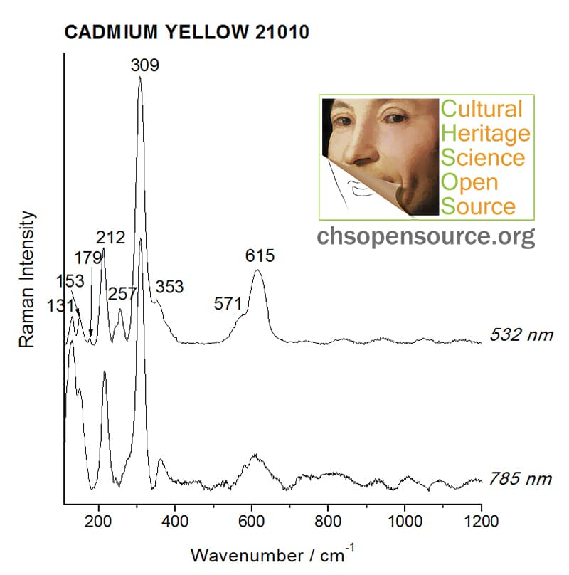 Cadmium yellow 21010 Raman Spectroscopy Pigments Checker