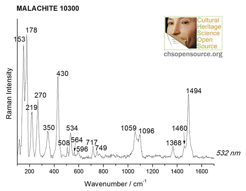 Malachite 10300 Raman Spectroscopy Pigments Checker
