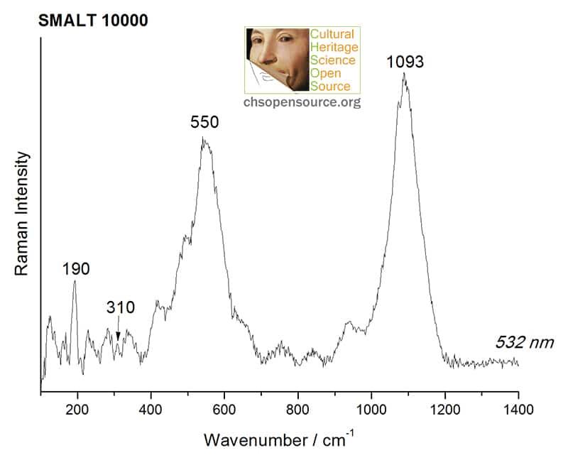 Smalt 10000 Raman Spectroscopy Pigments Checker