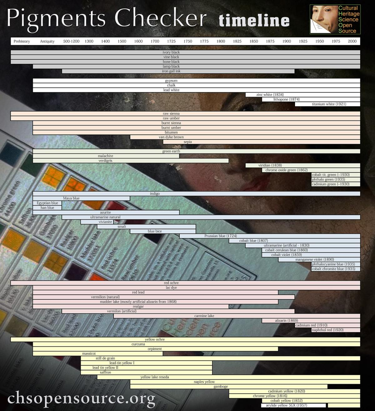 pigments-timeline-small