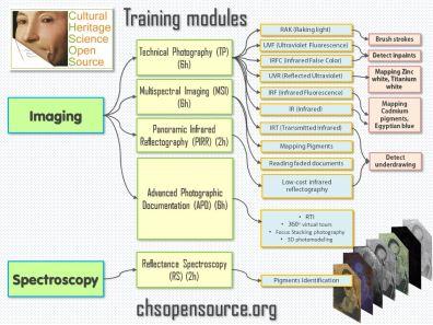 CHSOS Training modules 2016