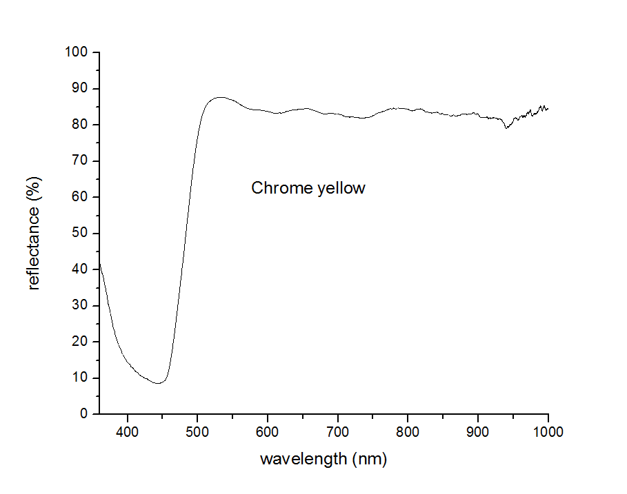 chrome yellow Reflectance