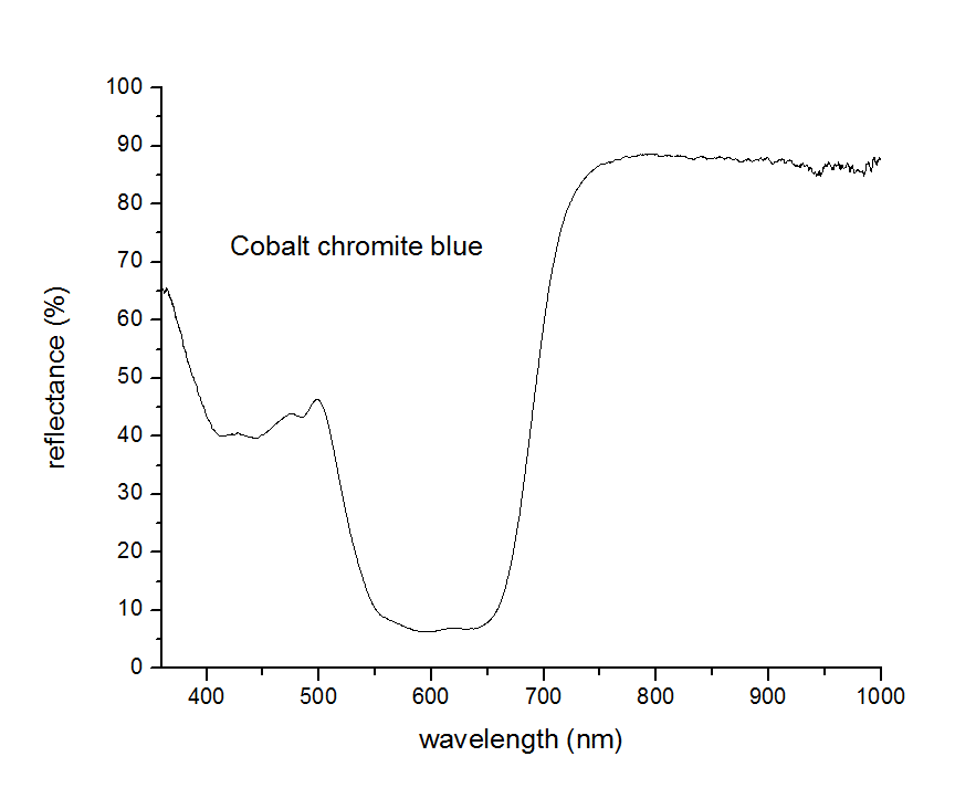 cobalt chromite blue Reflectance
