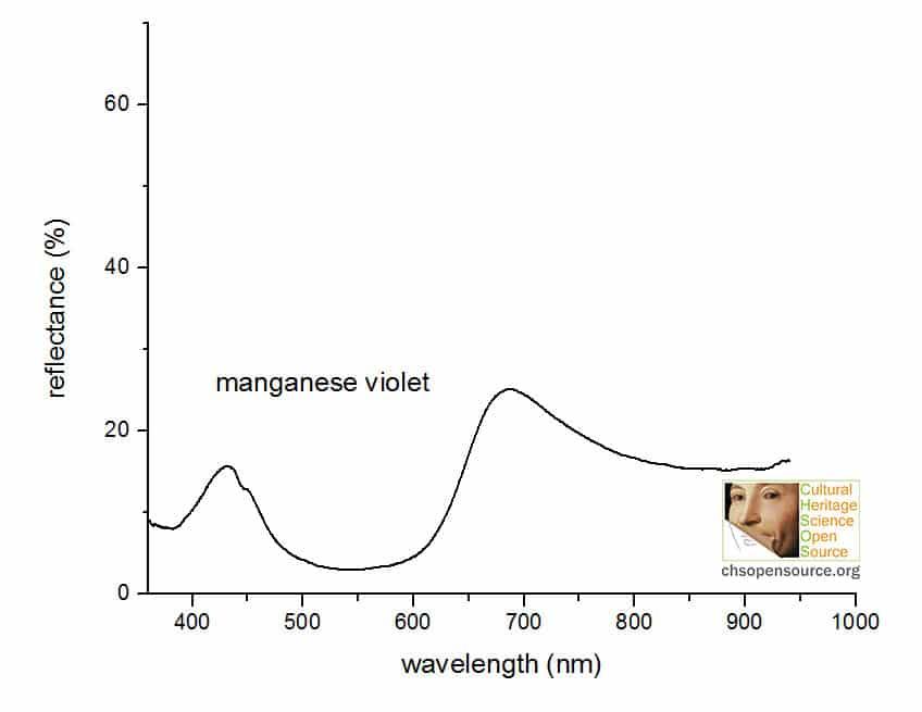 manganese violet reflectance spectrum