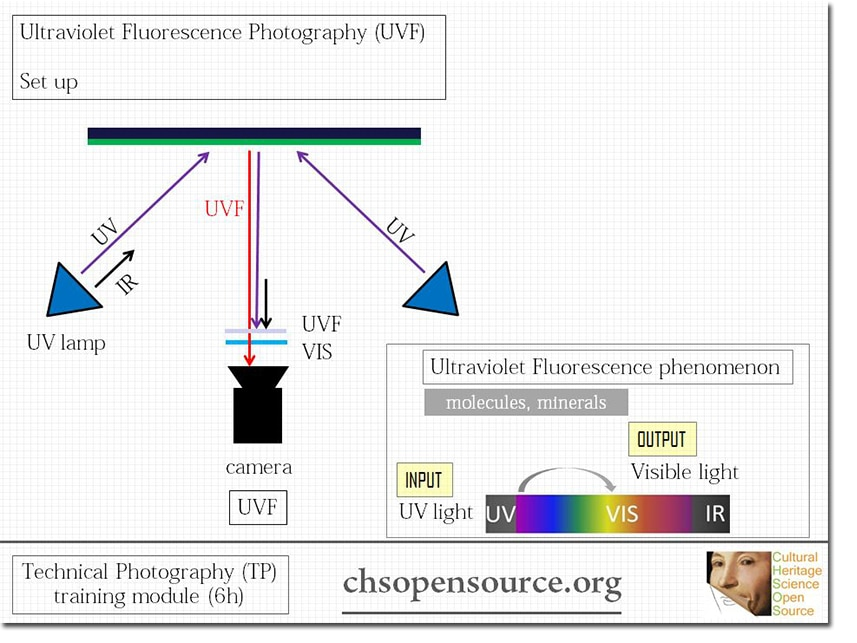 ultraviolet-fluorescence-photography-uvf-setup