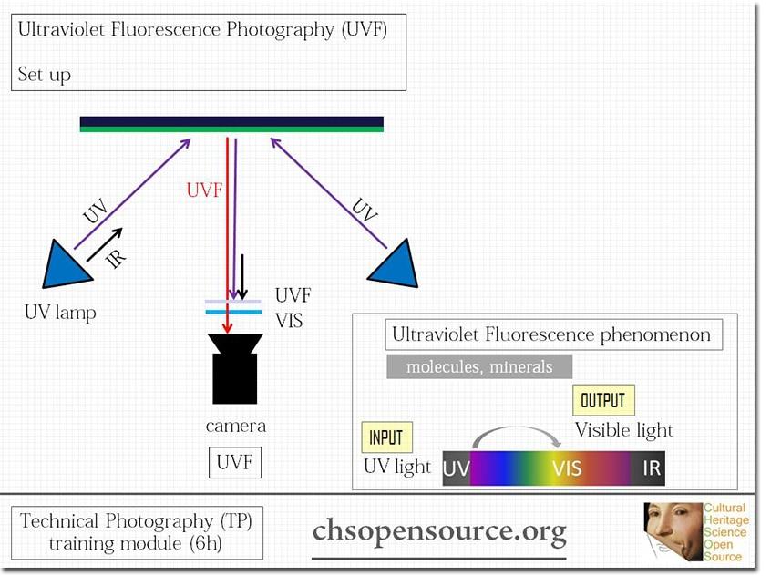 ultraviolet-fluorescence-photography-uvf-setup