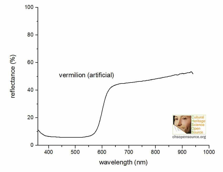 vermilion artificial reflectance spectrum