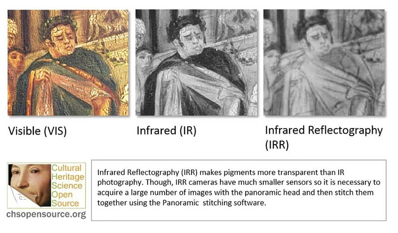 Infrared Reflectography (IRR) makes pigments more transparent than IR photography. Though, IRR cameras have much smaller sensors so it is necessary to acquire a large number of images with the panoramic head and then stitch them together using the Panoramic stitching software.