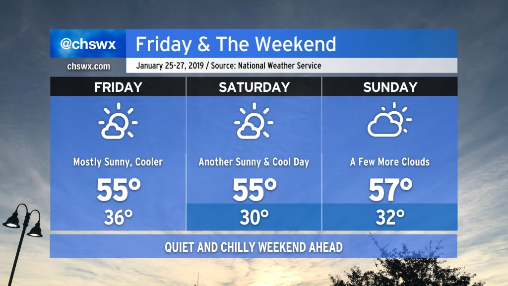 Three-day forecast from the National Weather Service. Friday: High 55, low 36, mostly sunny. Saturday: High 55, low 30, mostly sunny. Sunday: High 57, low 32, partly cloudy.