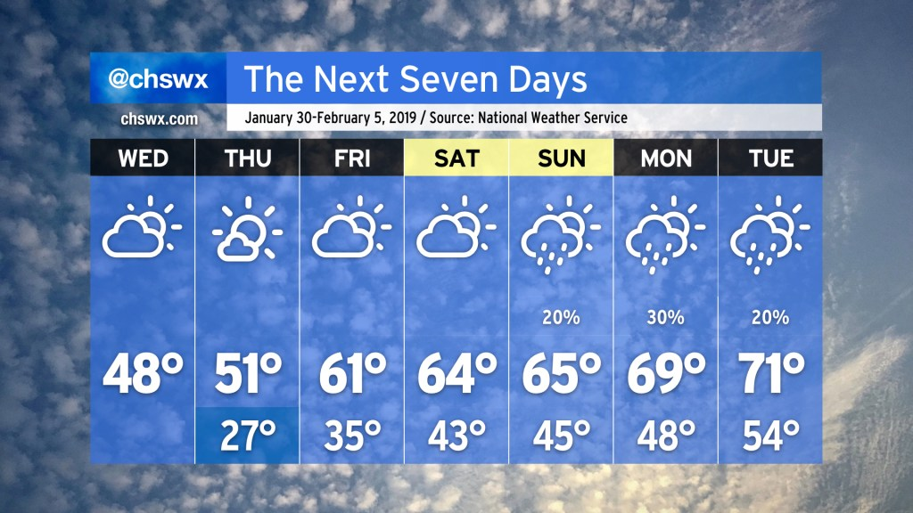 Seven-day forecast from the National Weather Service in Charleston, from January 30-February 5. Wednesday: Partly cloudy, 48. Thursday: Mostly sunny, high 51, low 27. Friday: Partly cloudy, high 61, low 35. Saturday: Partly cloudy, high 64, low 43. Sunday: Slight chance of showers. High 65, low 45. Monday: Chance of showers. High 69, low 48. Tuesday: Slight chance of showers. High 71, low 54.