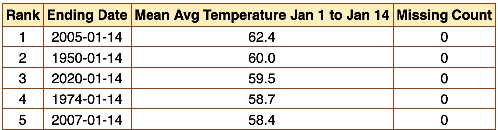 Top five warmest starts to January (1-14) on record. 2020 comes in third, with an average temperature of 59.5°. Source: SERCC/ACIS