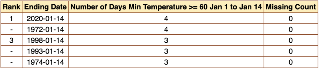 Top five years of days with 60°+ low temperatures in the first two weeks of January. 2020 ties 1972 with four days at 60° or above. Source: SERCC/ACIS