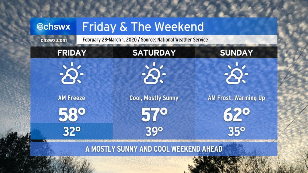 Friday and the Weekend forecast graphic. Friday: Mostly sunny. Freeze in the morning. Low 32, high 58. Saturday: Mostly sunny. Low 39, high 57. Sunday: Frost possible in the morning. Mostly sunny and warmer. Low 35, high 62. Forecast data from the National Weather Service in Charleston, SC.
