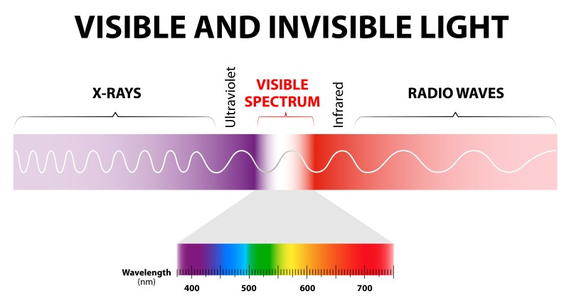 The spectrum of waves includes infrared rays,  visible light, ultraviolet rays, and X-rays. Human eyes are only sensitive to the range that is between wavelength 780 nanometers and 380 nanometers in length.