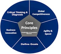 Chuck Gumbert Business Consulting Firm Core Principles