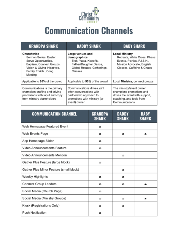 Chart displaying communication channels for church event/program promotions