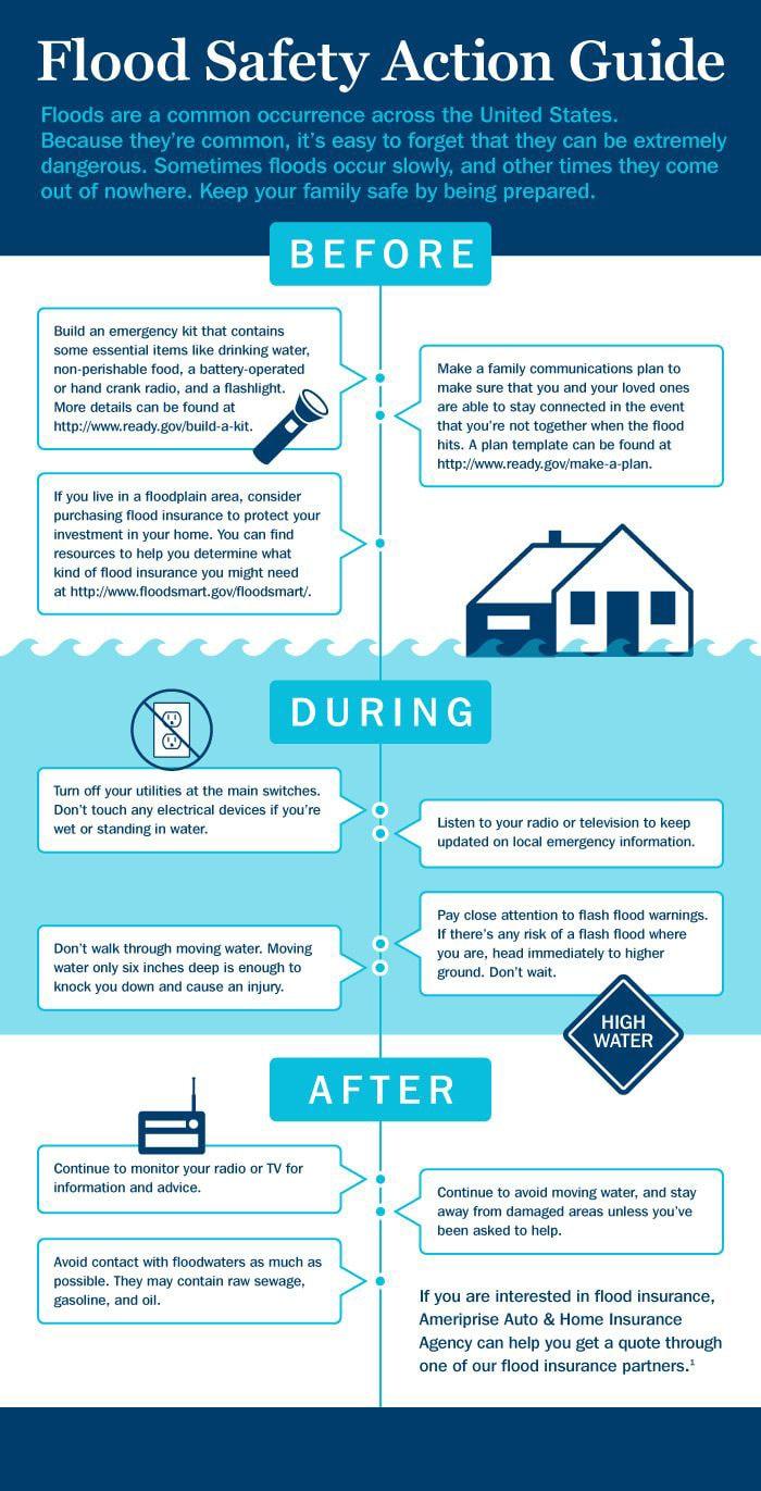 info-graphic regarding flood damage