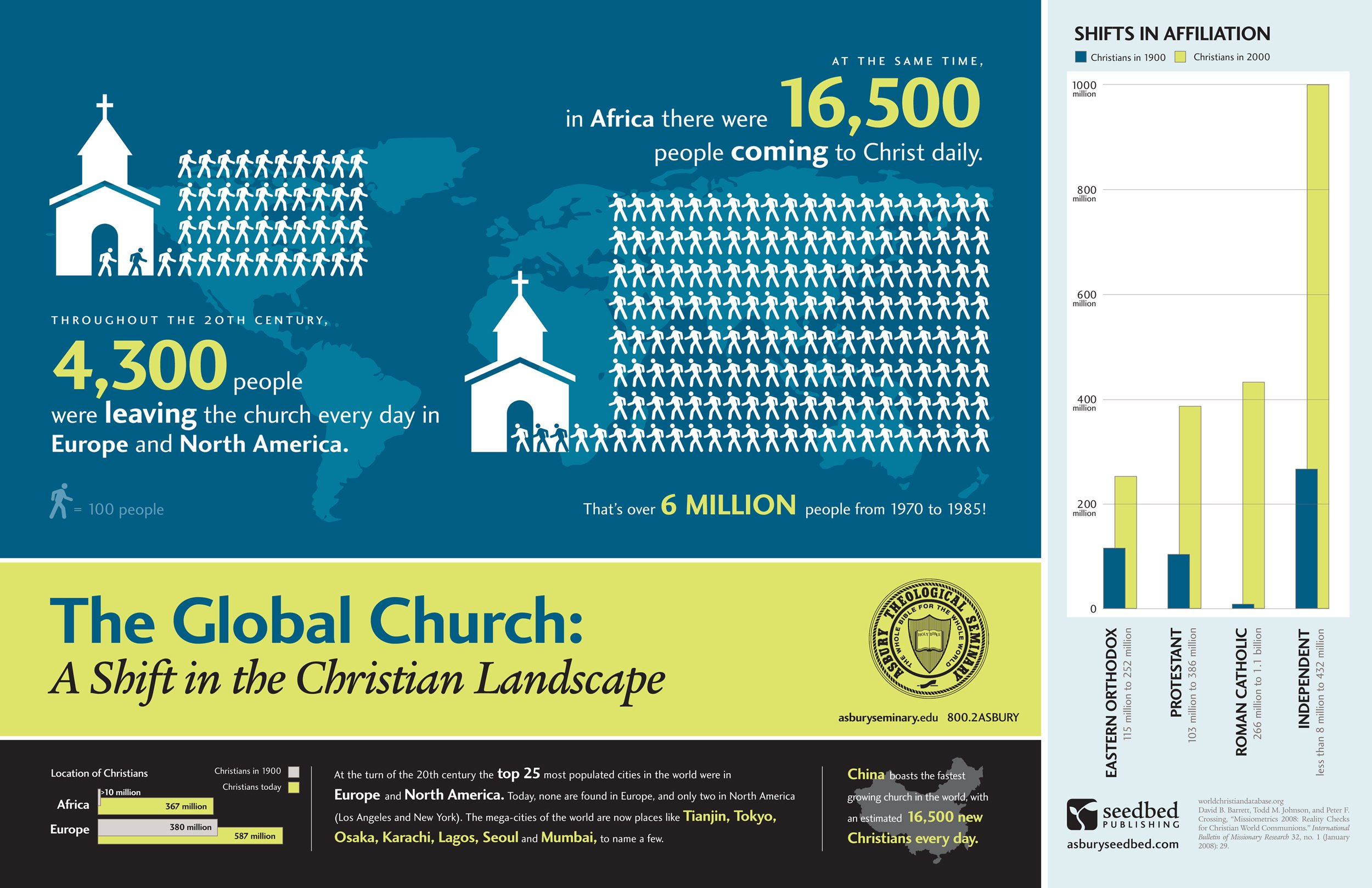 The Shifting Global Church Infographic