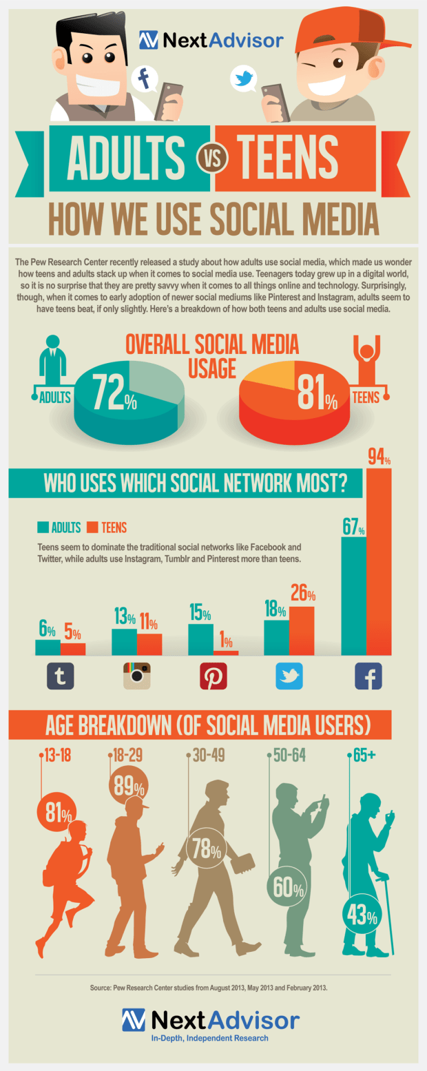 Adults Versus Teens - How We Use Social Media Infographic