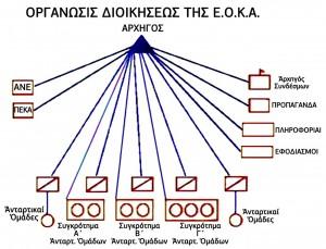 (01) Οργάνωση Διοίκησης ΕΟΚΑ -  Οργανόγραμμα αγώνα - Δομή  ανταρτοπόλεμου