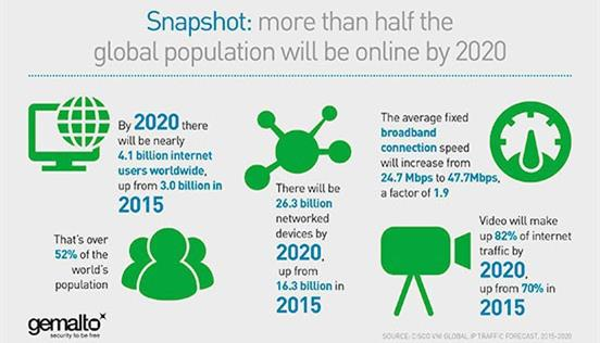 snapshot of the internet population by 2020