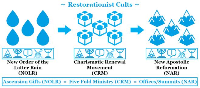 NOLR-CRM-NAR-Restorationist