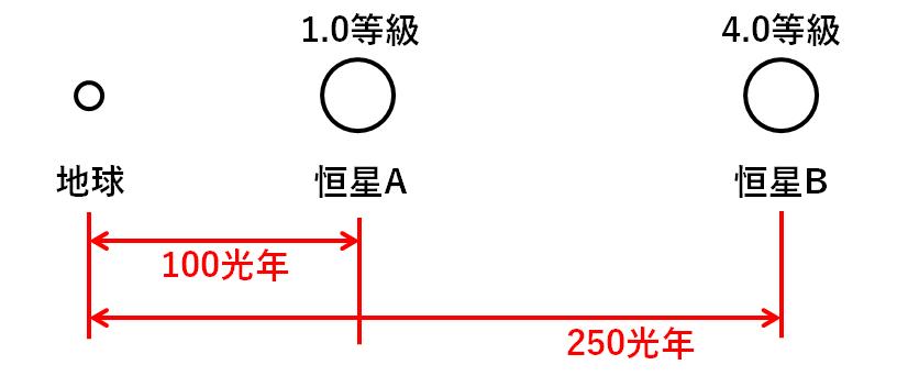 中3地学【*星の明るさ・等級】