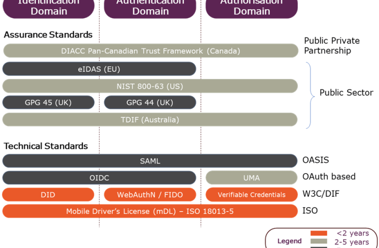 Assurance and Technical standards across Identity Domains
