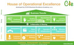 Operational Excellence Exploration with other business leaders