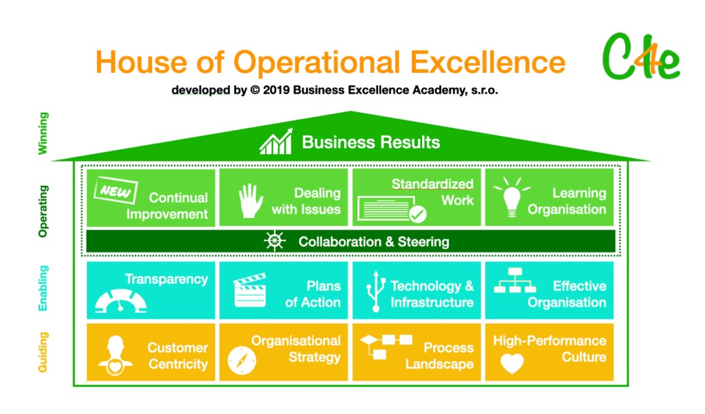 CI4e-House-of-Operational Excellence