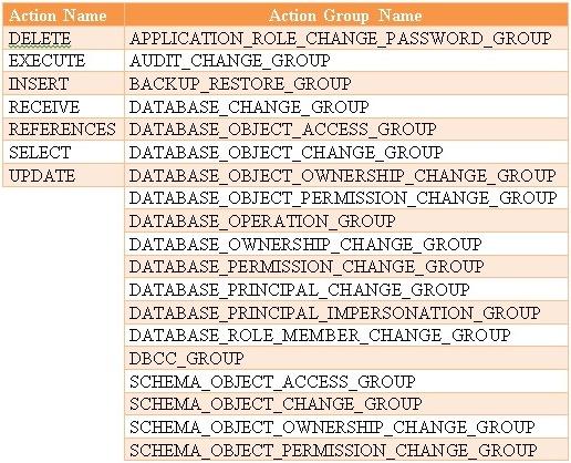 Descobrindo Auditoria no SQL Server 2008 – Parte 2 (4/4)