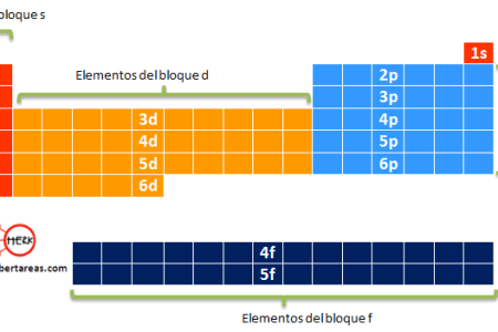 Como esta organizada la tabla periodica moderna full hd maps importancia de la tabla peri dica modulo educativo de v lugo c mo se organiza la tabla peri dica qu mica medio tabla peri dica actual p tabla peri dica de urtaz Image collections