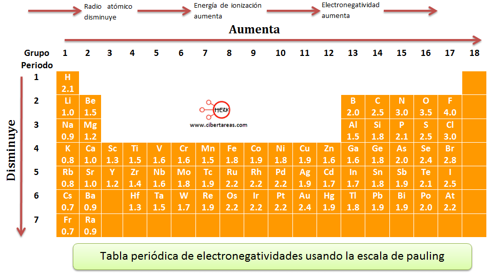 diferencia de electronegatividad - Tabla Periodica De Los Elementos Quimicos Con Electronegatividad