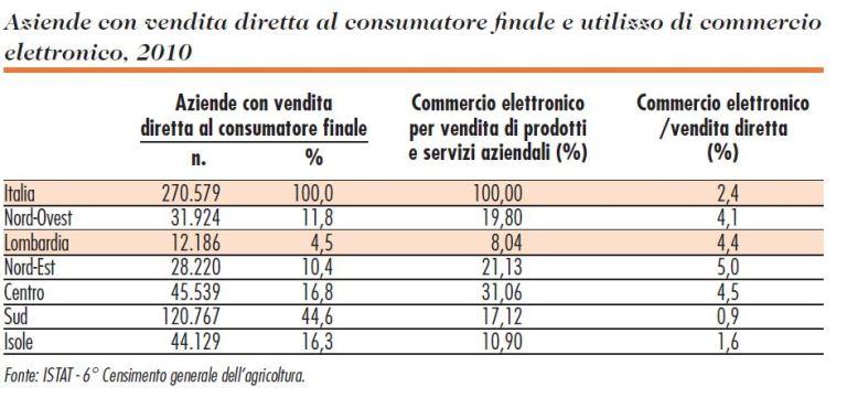 Aziende con Vendita Diretta e Commercio Elettronico