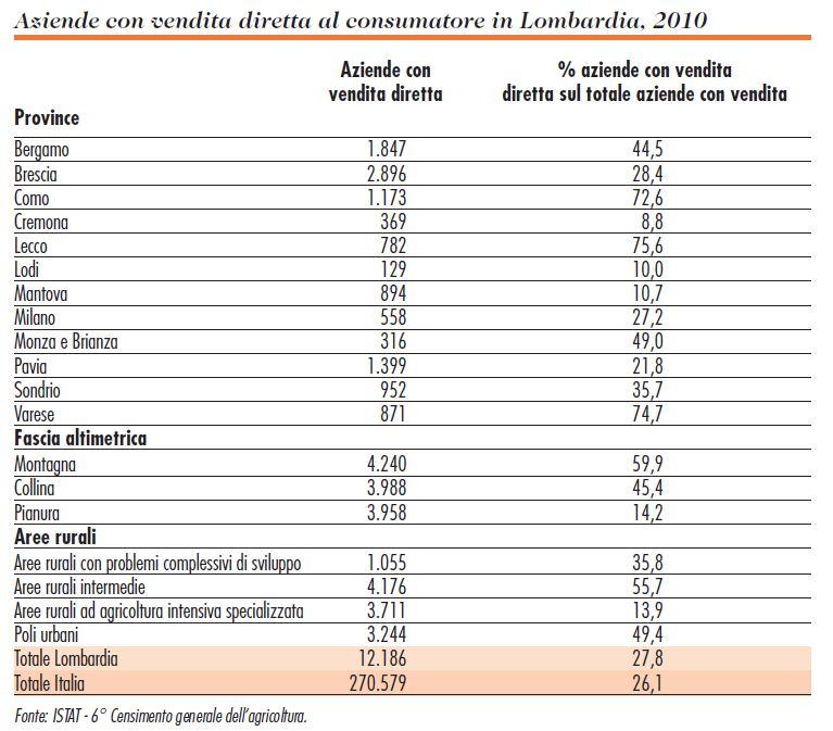 Aziende con vendita diretta al consumatore in Lombardia, 2010