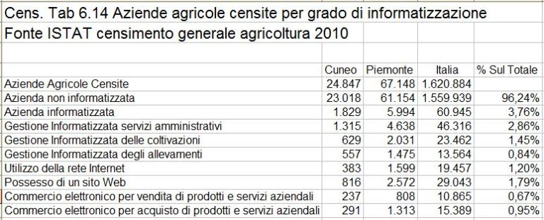 Aziende agricole censite per grado di informatizzazione