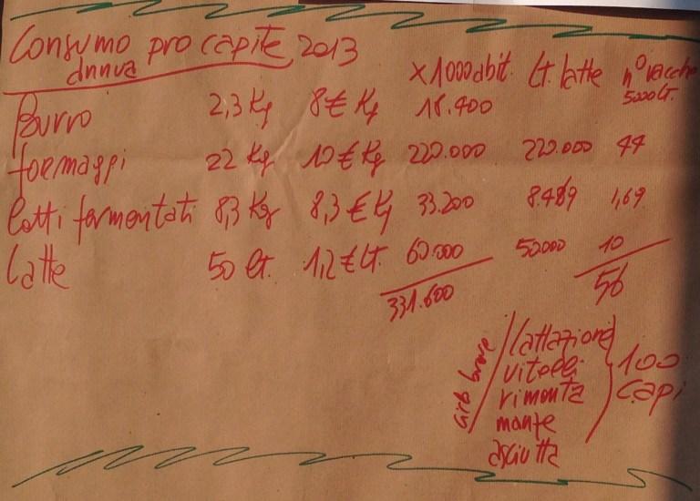 Agriturismo San Faustino - Incontro Biodistretto Valcamonica Consumo Pro Capite 2013 Prodotti Caseari
