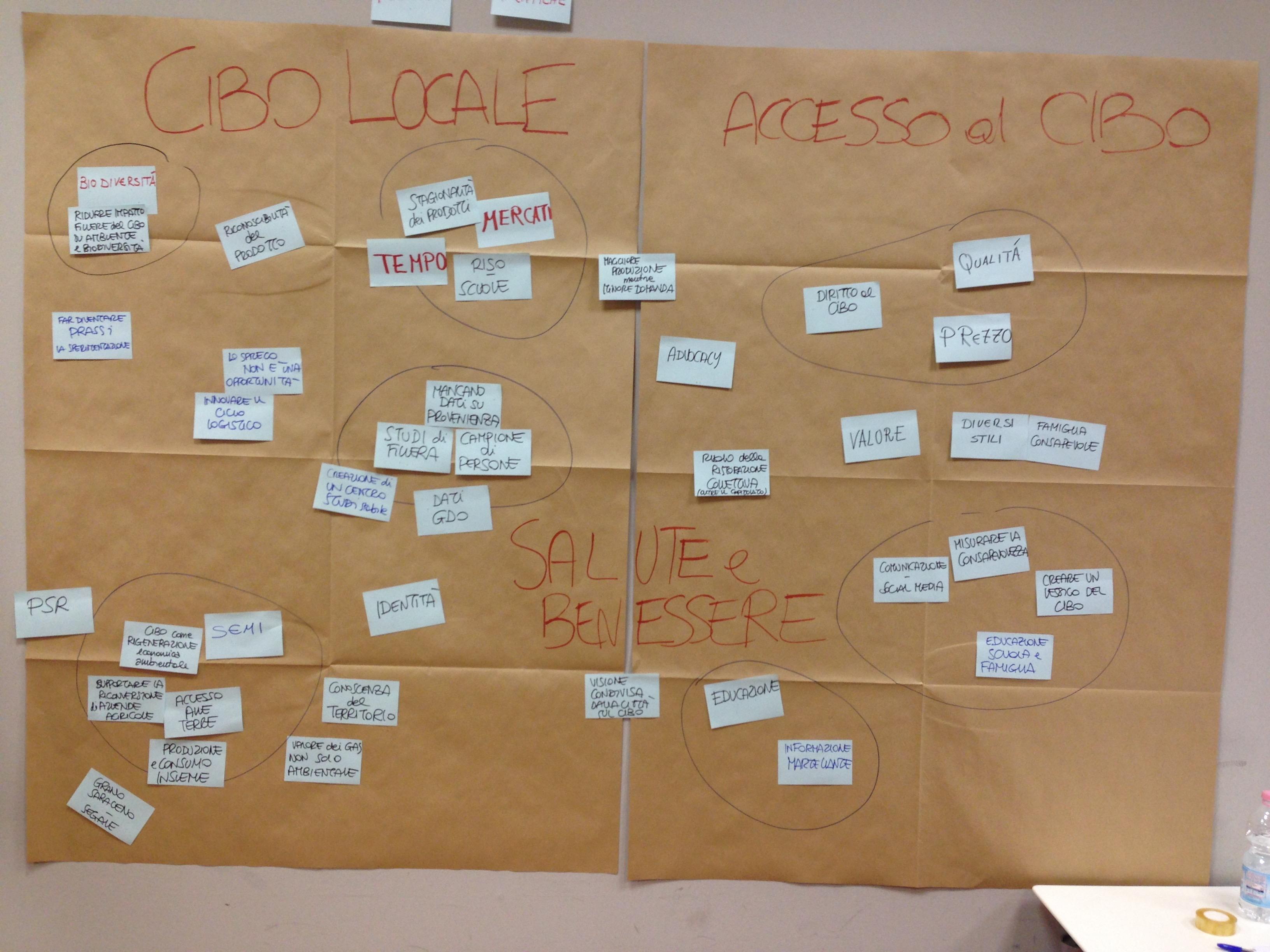Food Policy Milano - Accesso Al Cibo e Cibo Locale