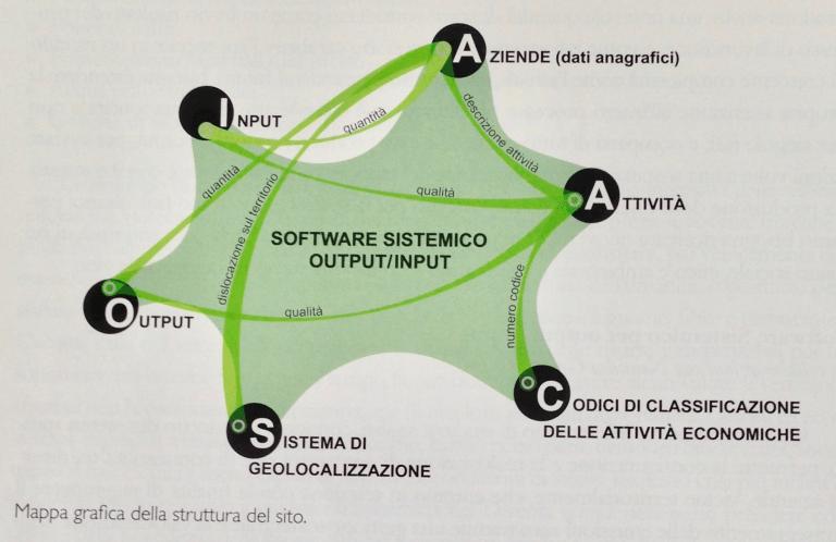 design-sistemico-mappa-grafica-della-struttura-del-sito
