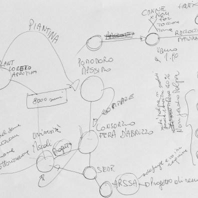 Agriturismo Cignale - Pomodoro