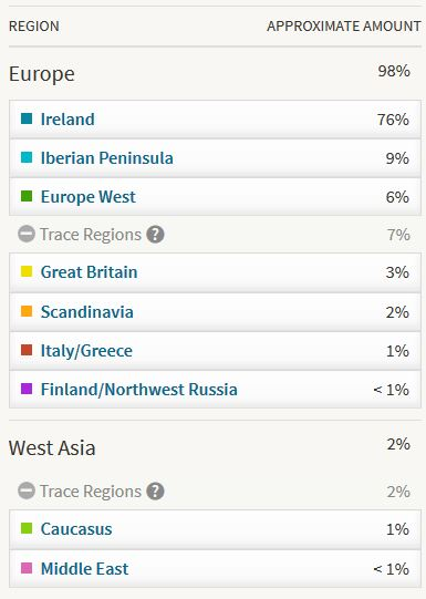 My AncestryDNA results