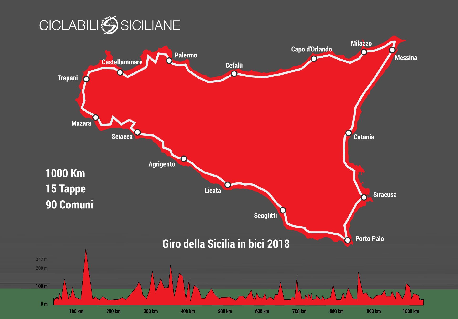 Il giro della sicilia in bici