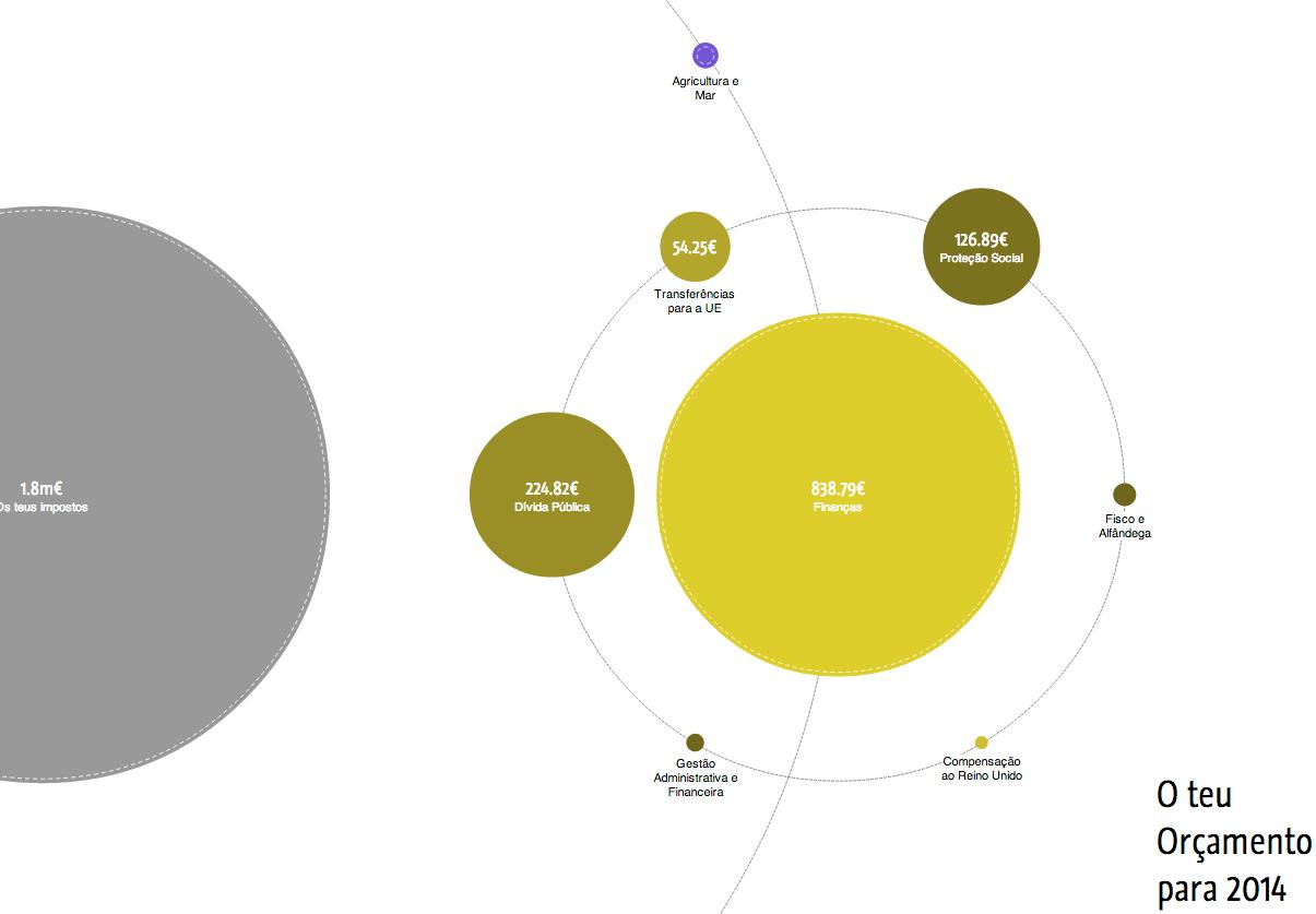 O Teu Orçamento de Estado - Gráfico mais detalhado